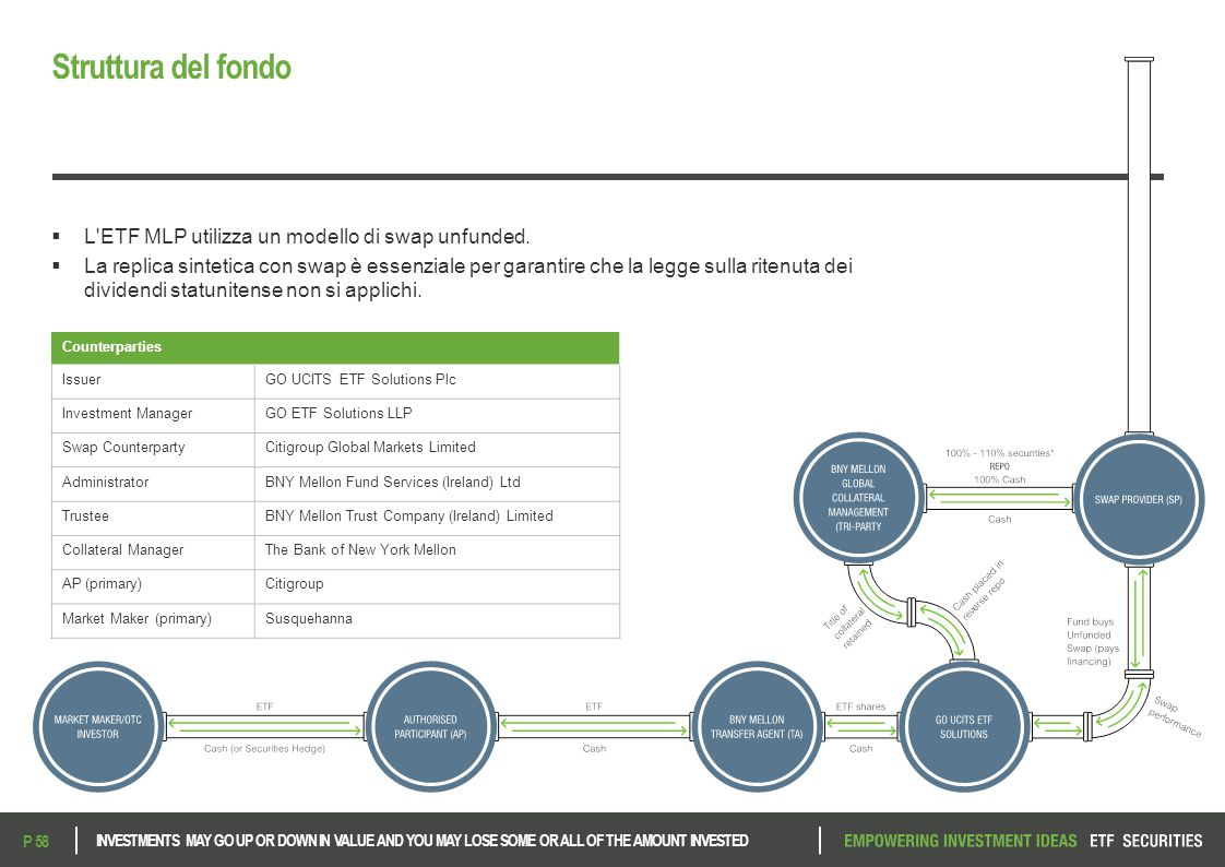 Struttura del fondo L ETF MLP utilizza un modello di swap unfunded.