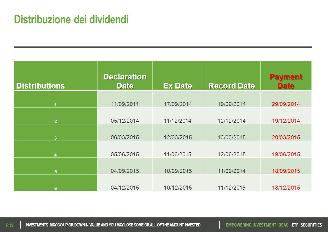 Distribuzione dei dividendi