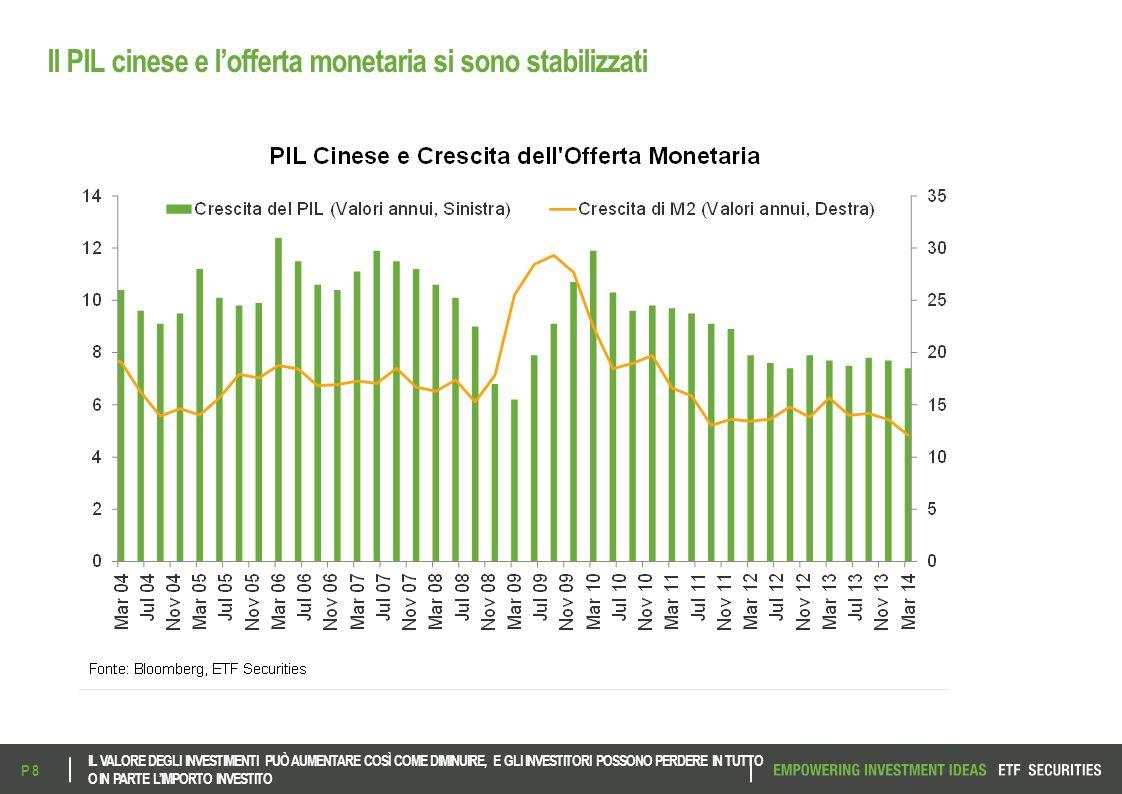 Il PIL cinese e l'offerta monetaria si sono stabilizzati