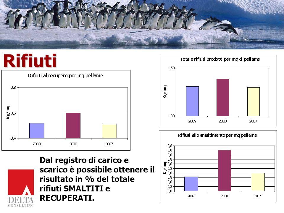 Rifiuti Dal registro di carico e scarico è possibile ottenere il risultato in % del totale rifiuti SMALTITI e RECUPERATI.