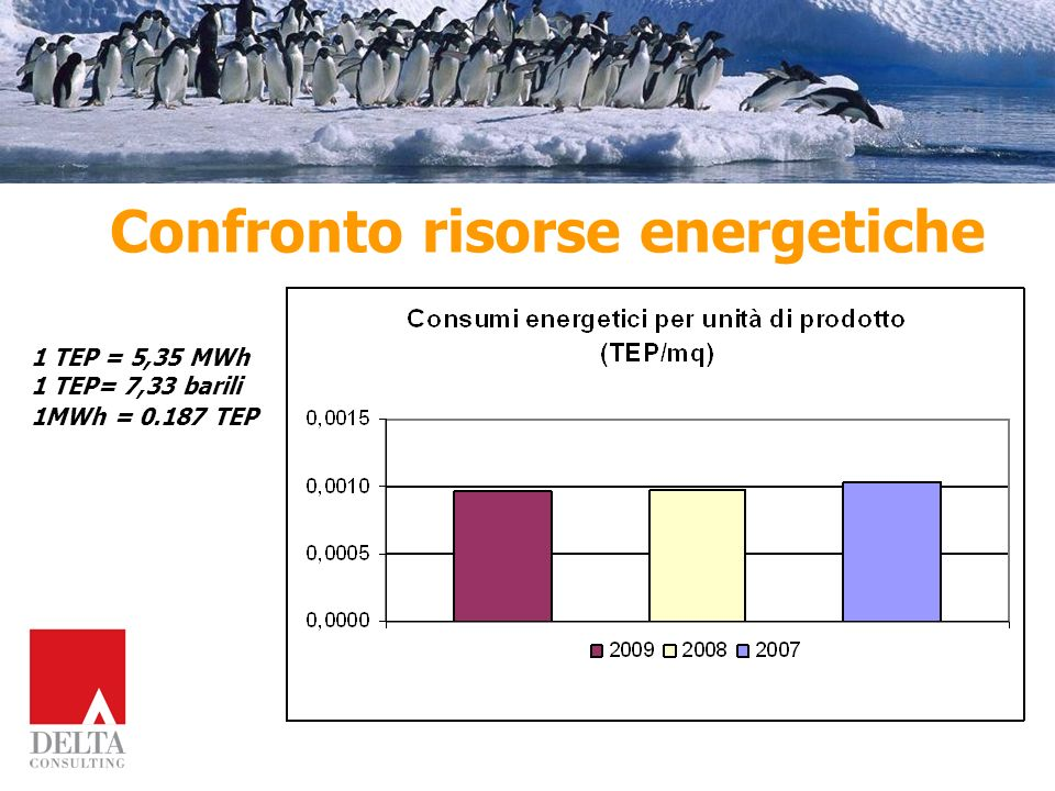 Confronto risorse energetiche