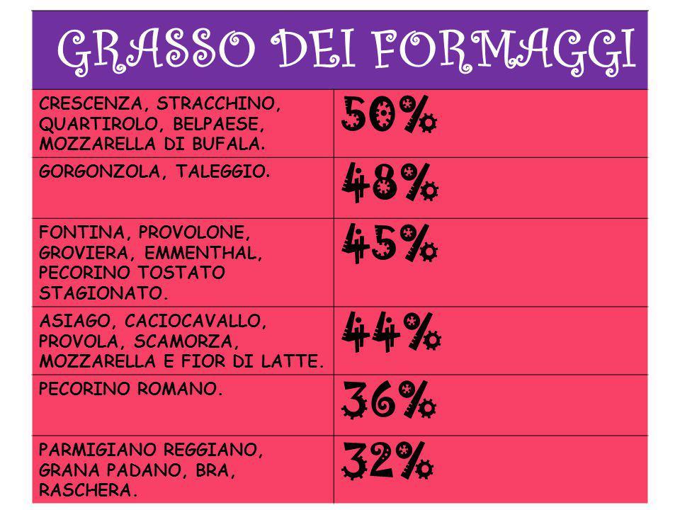GRASSO DEI FORMAGGI 50% 48% 45% 44% 36% 32%
