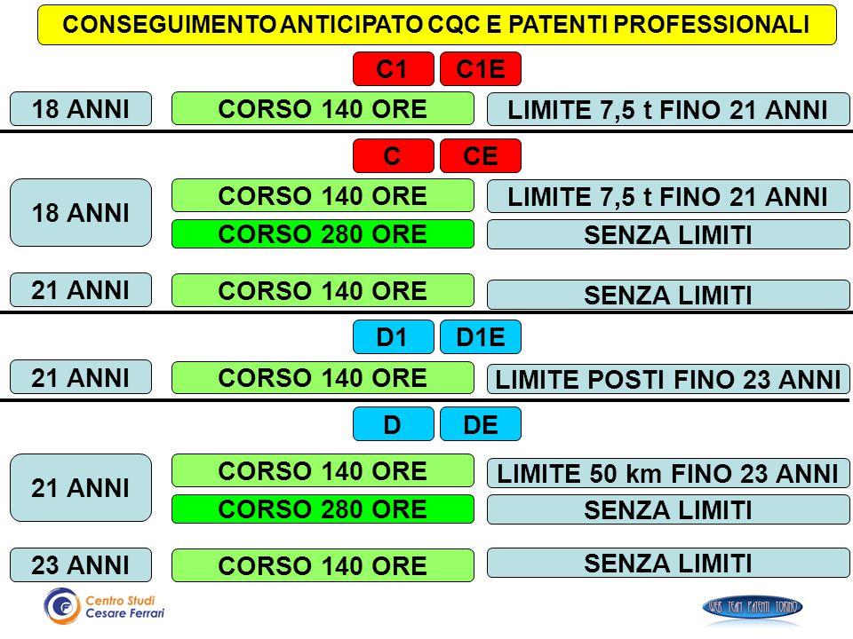 CONSEGUIMENTO ANTICIPATO CQC E PATENTI PROFESSIONALI