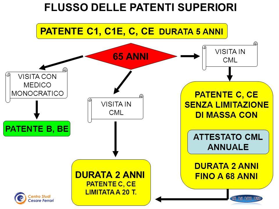 PATENTE C1, C1E, C, CE DURATA 5 ANNI