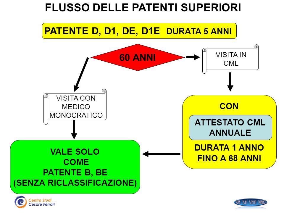 PATENTE D, D1, DE, D1E DURATA 5 ANNI (SENZA RICLASSIFICAZIONE)