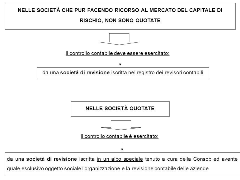 NELLE SOCIETÀ CHE PUR FACENDO RICORSO AL MERCATO DEL CAPITALE DI RISCHIO, NON SONO QUOTATE