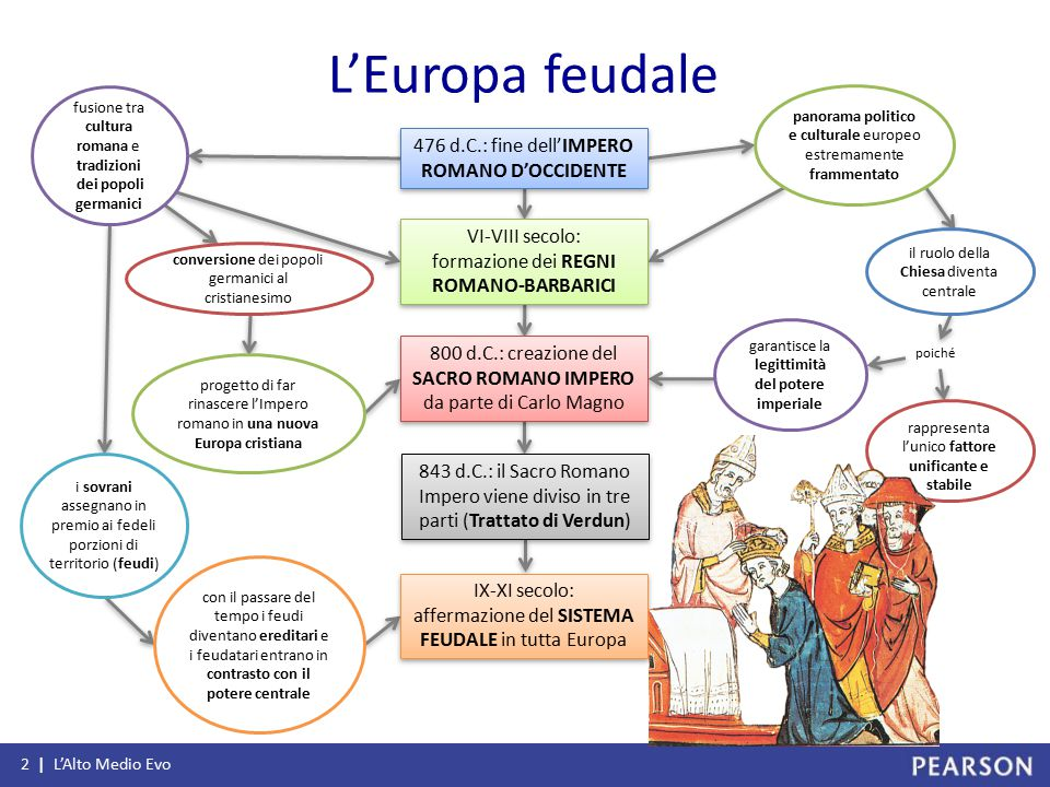 L'Europa feudale 476 d.C.: fine dell'IMPERO ROMANO D'OCCIDENTE