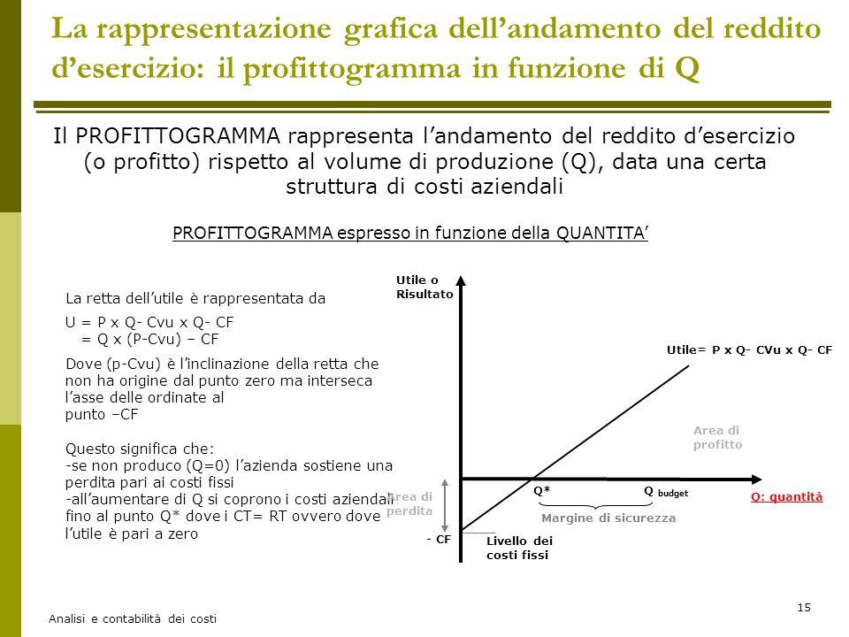 La rappresentazione grafica dell'andamento del reddito d'esercizio: il profittogramma in funzione di Q