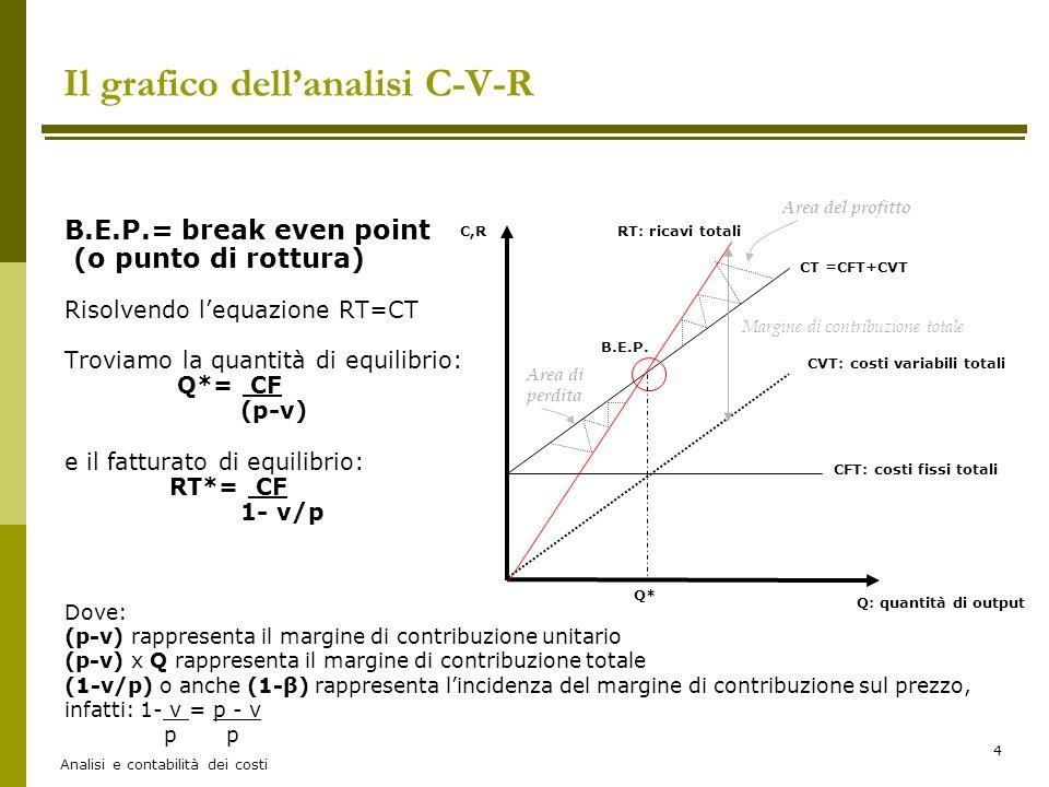 Il grafico dell'analisi C-V-R