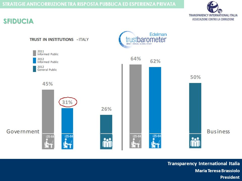 SFIDUCIA Transparency International Italia