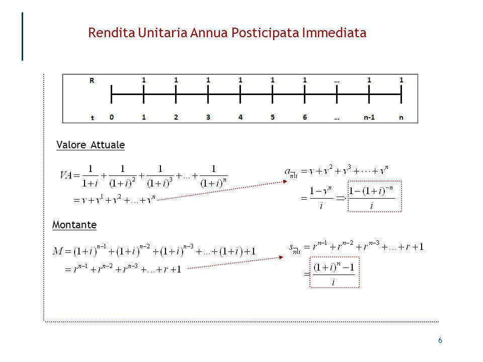 Rendita Unitaria Annua Posticipata Immediata