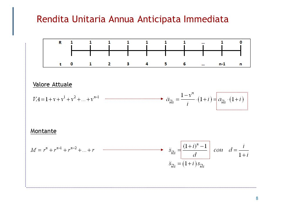 Rendita Unitaria Annua Anticipata Immediata