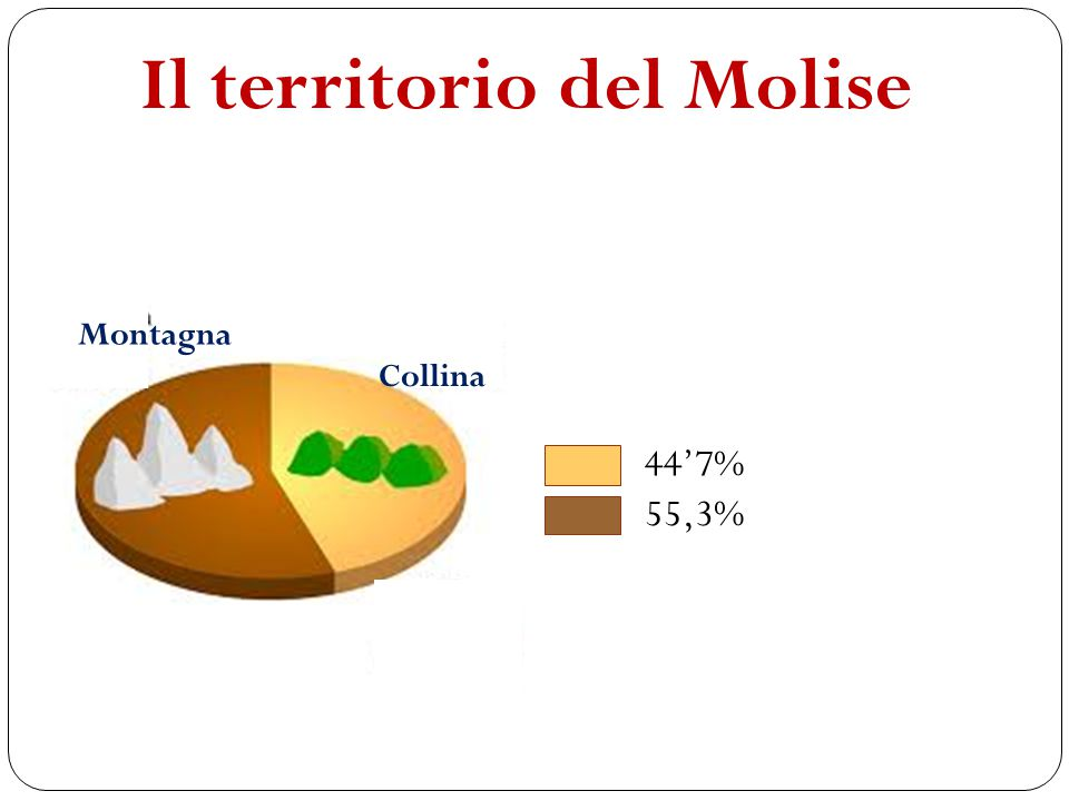 Il territorio del Molise