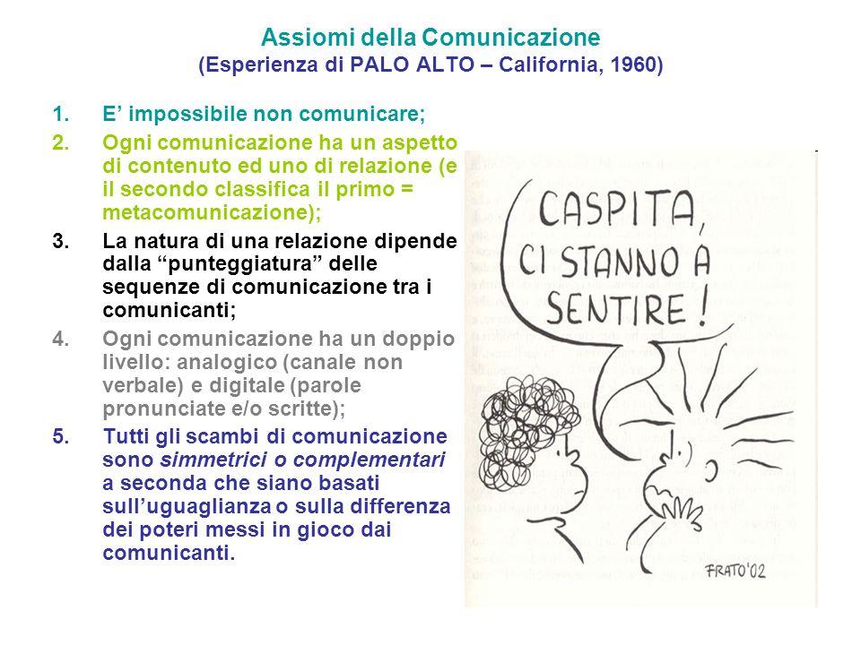Assiomi della Comunicazione (Esperienza di PALO ALTO – California, 1960)