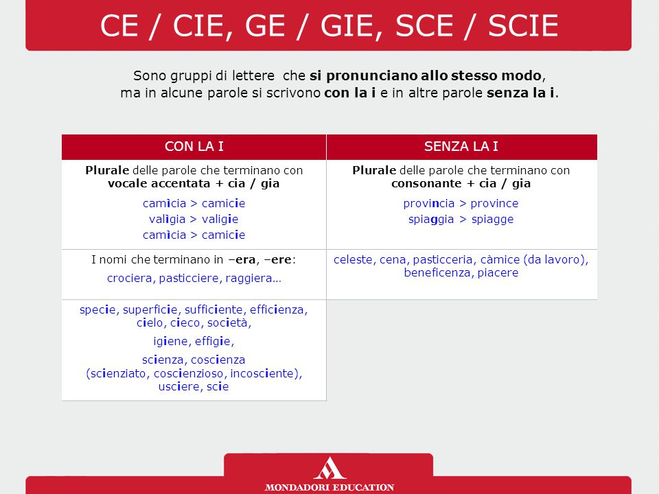 Top L'ortografia. - ppt scaricare EX43