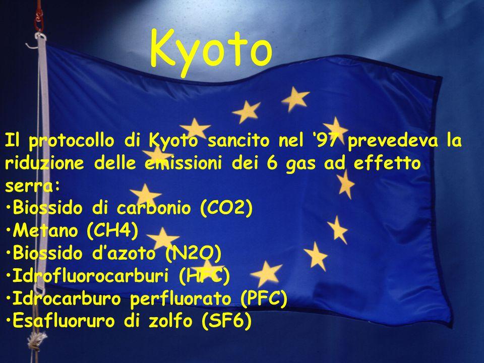 Kyoto kyoto Il protocollo di Kyoto sancito nel '97 prevedeva la