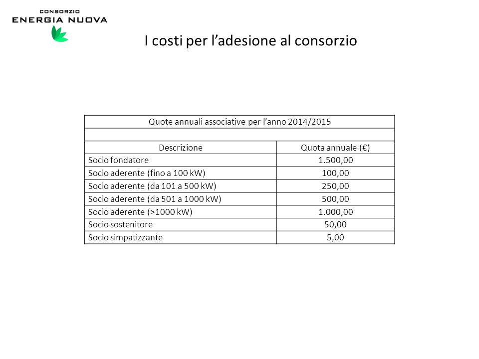 I costi per l'adesione al consorzio