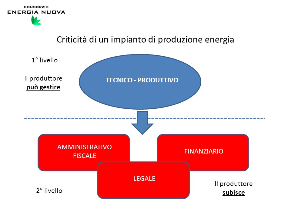 Criticità di un impianto di produzione energia