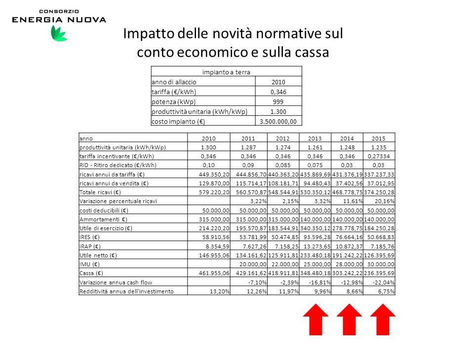 Impatto delle novità normative sul conto economico e sulla cassa