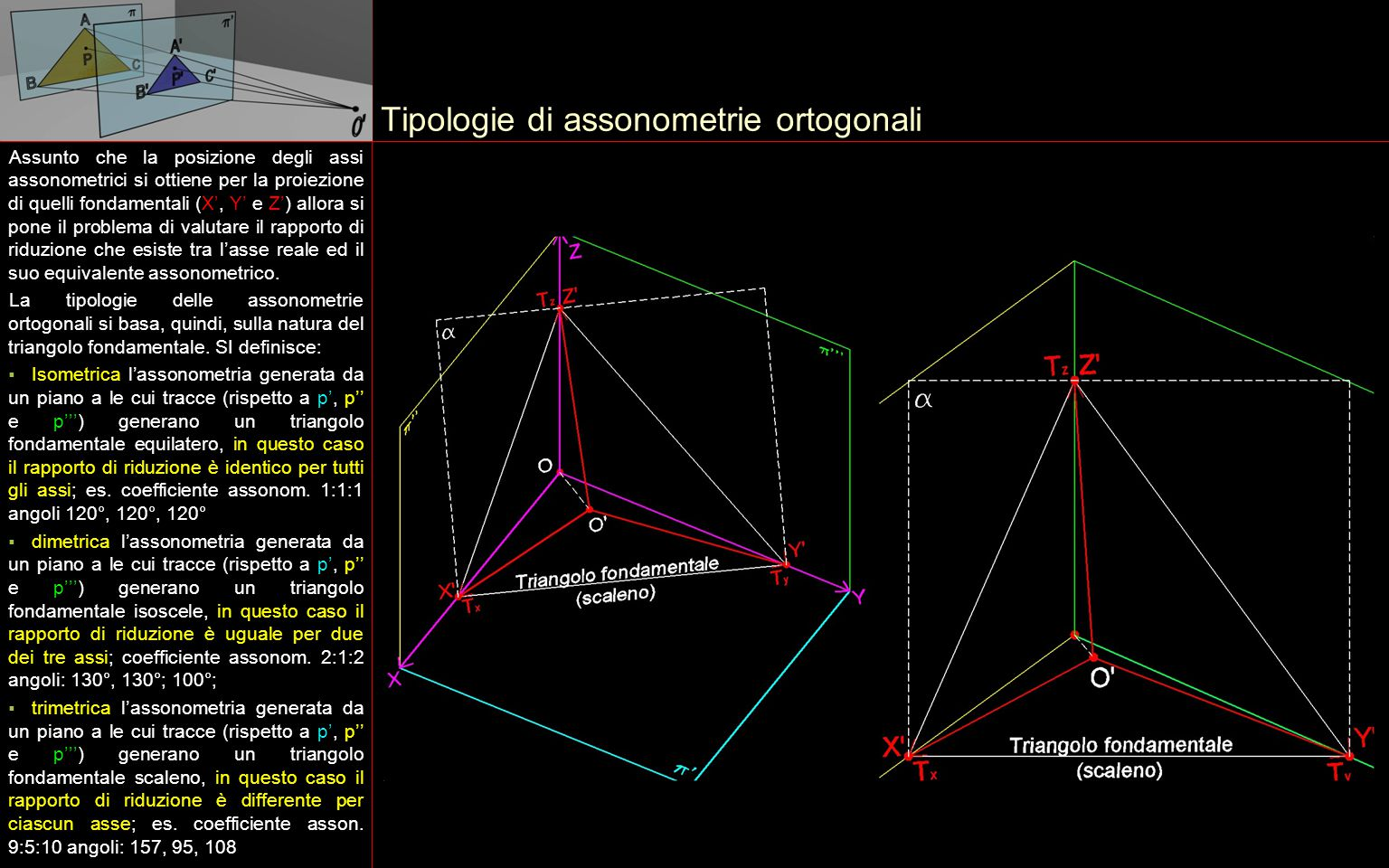 Tipologie di assonometrie ortogonali