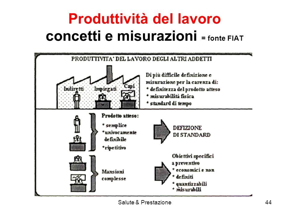 Produttività del lavoro concetti e misurazioni = fonte FIAT