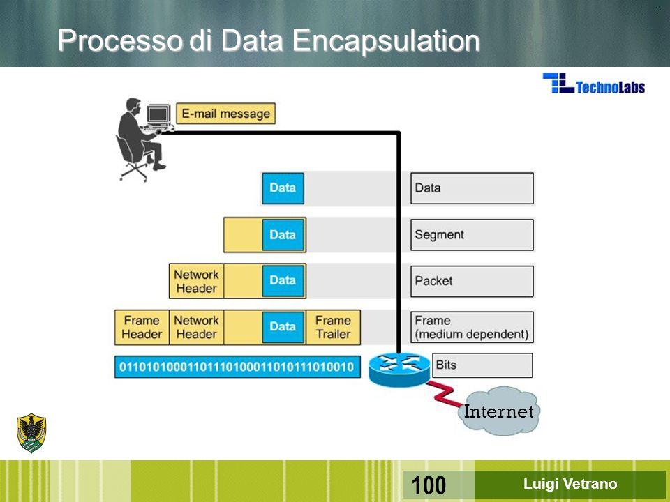Processo di Data Encapsulation