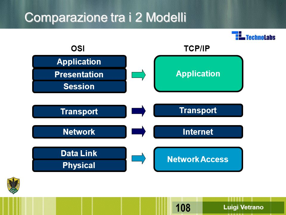 Comparazione tra i 2 Modelli