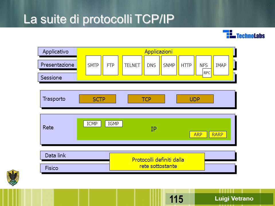 La suite di protocolli TCP/IP