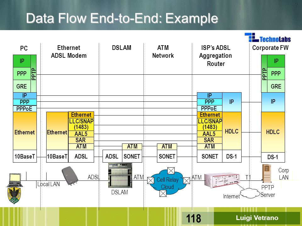 Data Flow End-to-End: Example