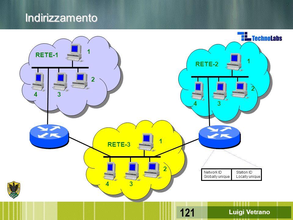 Indirizzamento 1 RETE-1 1 RETE-2 2 2 4 3 4 3 1 RETE-3 2 4 3