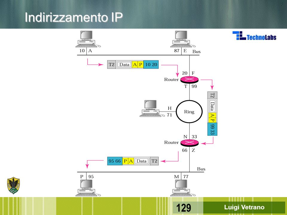 Indirizzamento IP