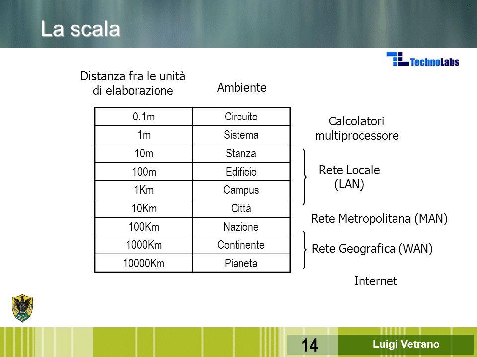 La scala Distanza fra le unità di elaborazione Ambiente 0.1m Circuito
