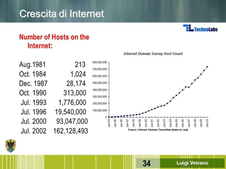 Crescita di Internet Number of Hosts on the Internet: Aug.1981 213