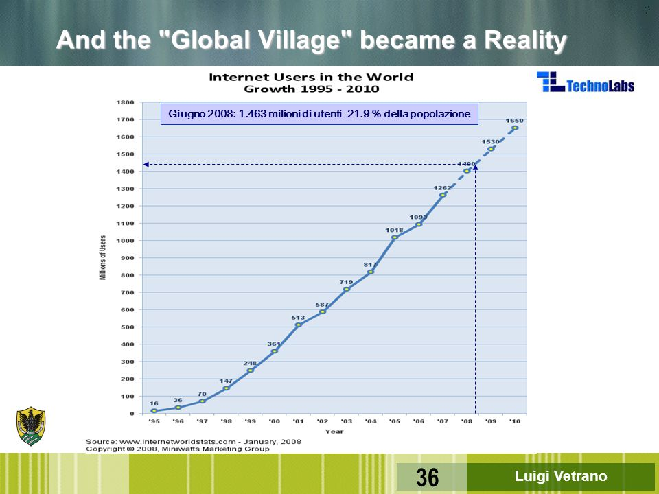 And the Global Village became a Reality