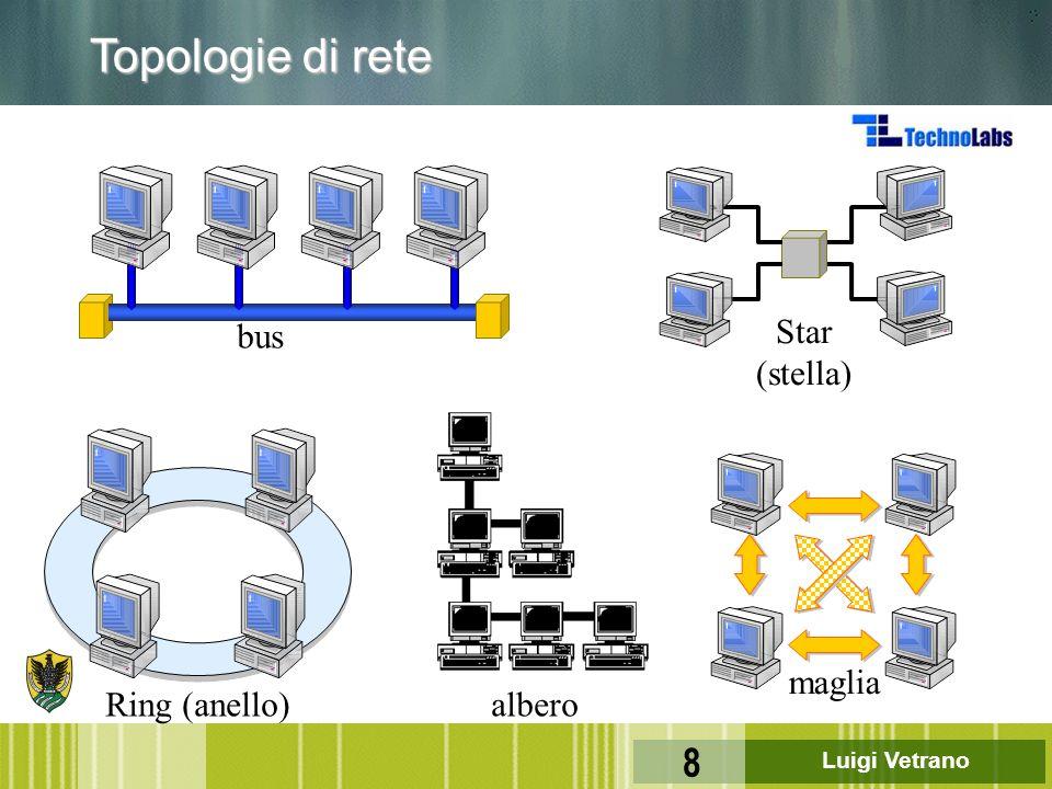Topologie di rete bus Star (stella) maglia Ring (anello) albero