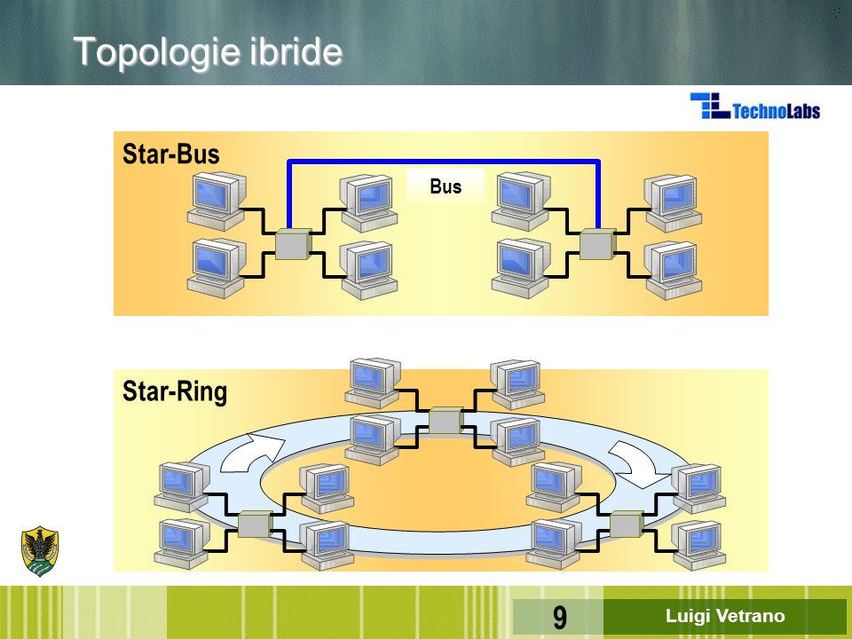 Topologie ibride Star-Bus Bus Star-Ring