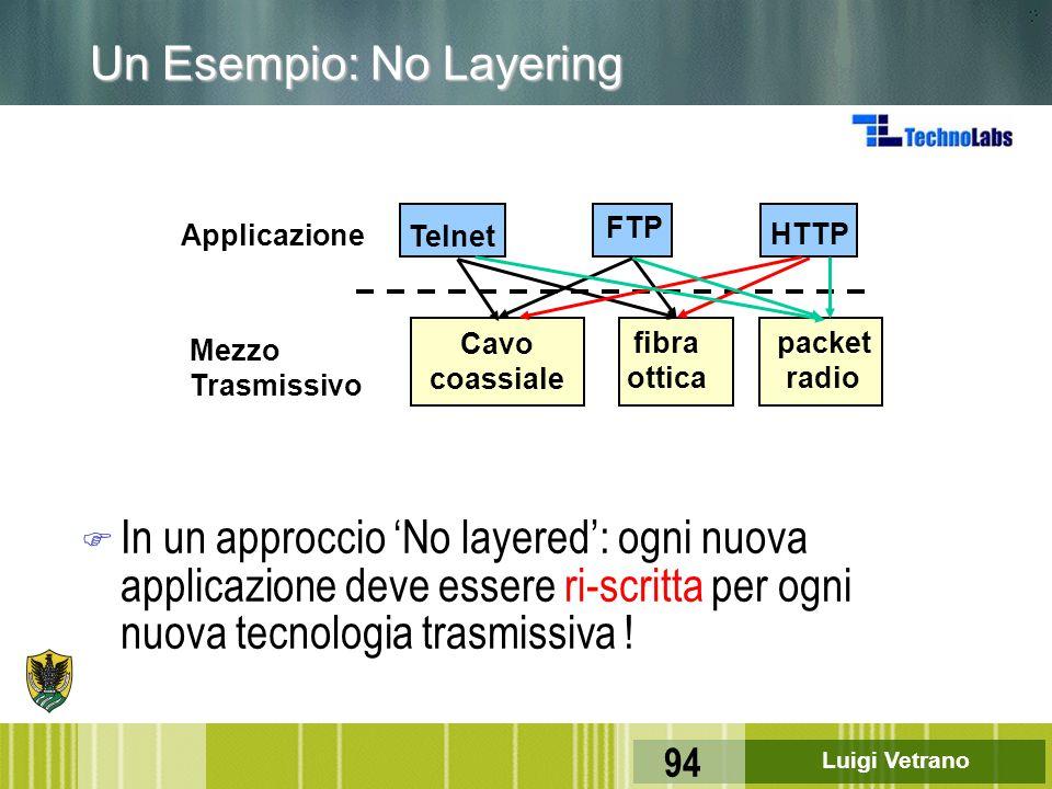 Un Esempio: No Layering