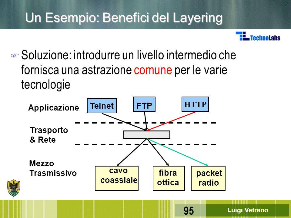 Un Esempio: Benefici del Layering