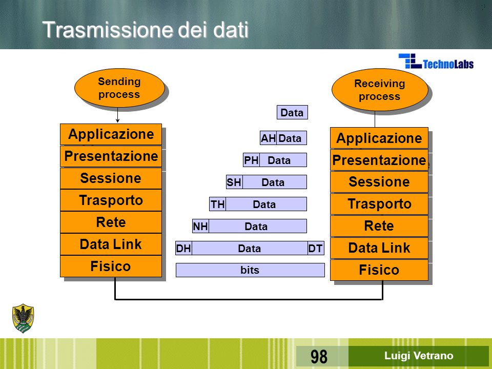 Trasmissione dei dati Applicazione Applicazione Presentazione
