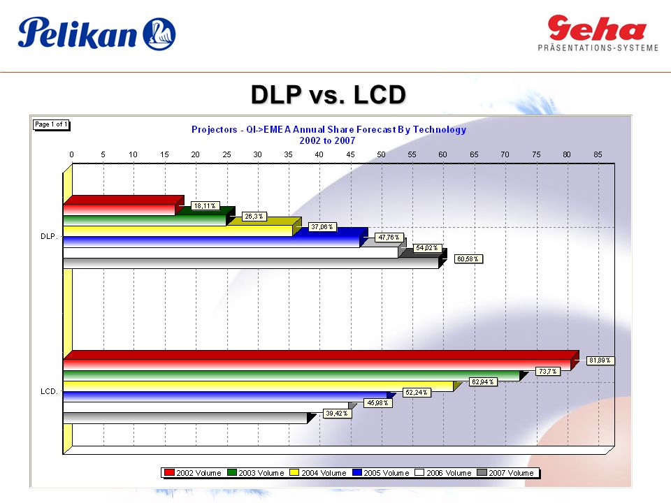 DLP vs. LCD