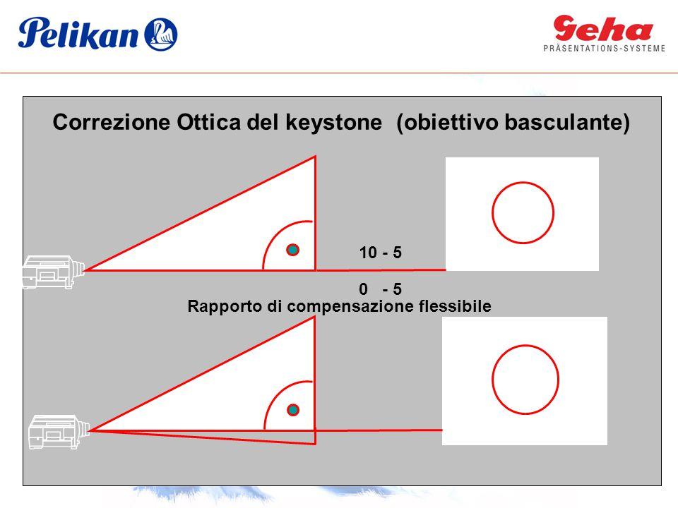 Correzione Ottica del keystone (obiettivo basculante)