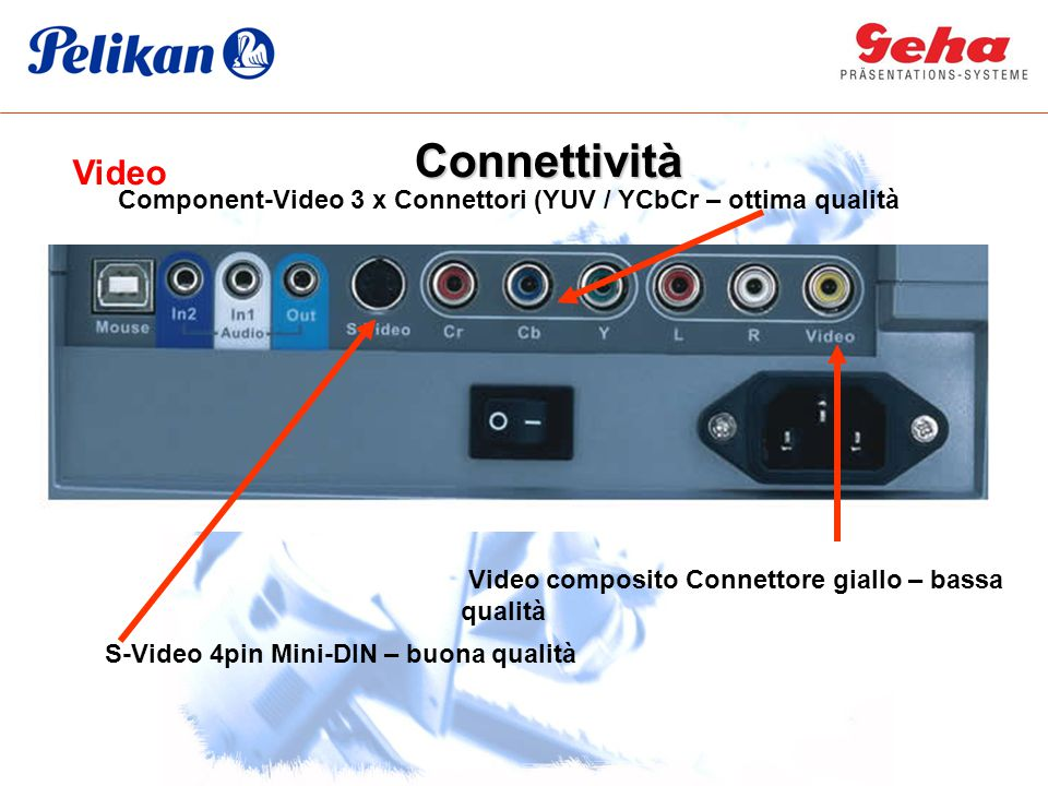 Connettività Video. Component-Video 3 x Connettori (YUV / YCbCr – ottima qualità. Video composito Connettore giallo – bassa qualità.
