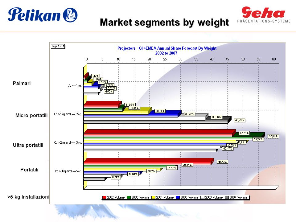 Market segments by weight