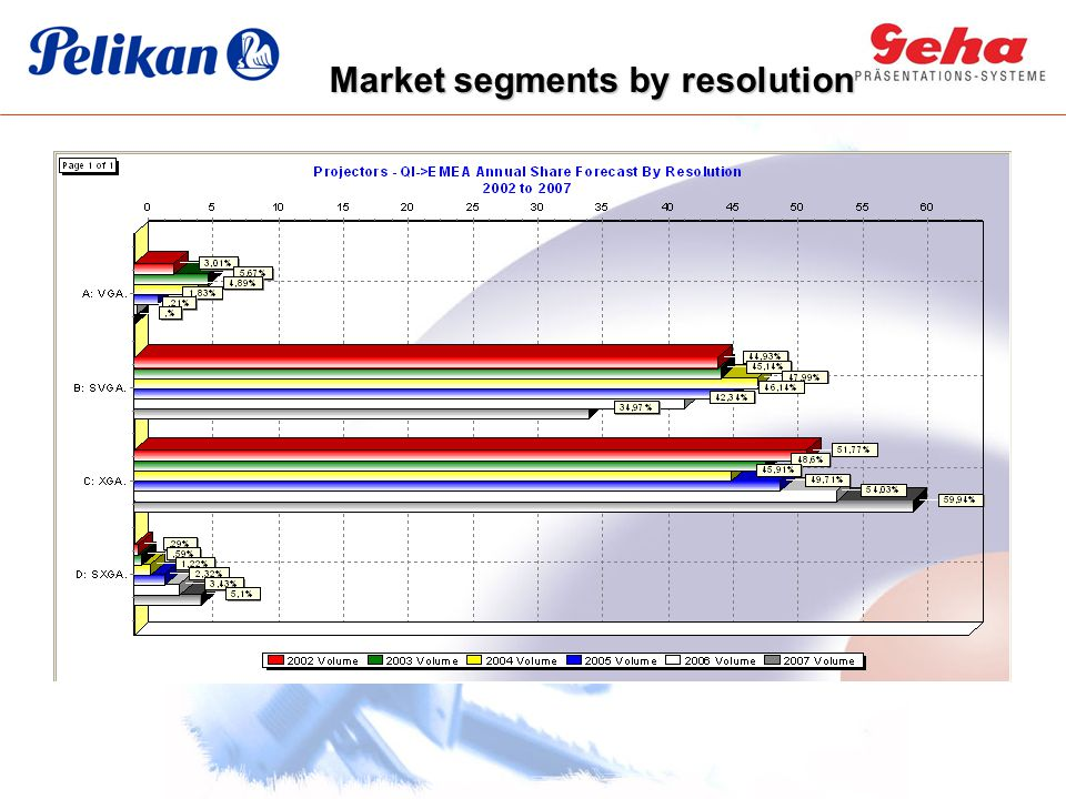 Market segments by resolution
