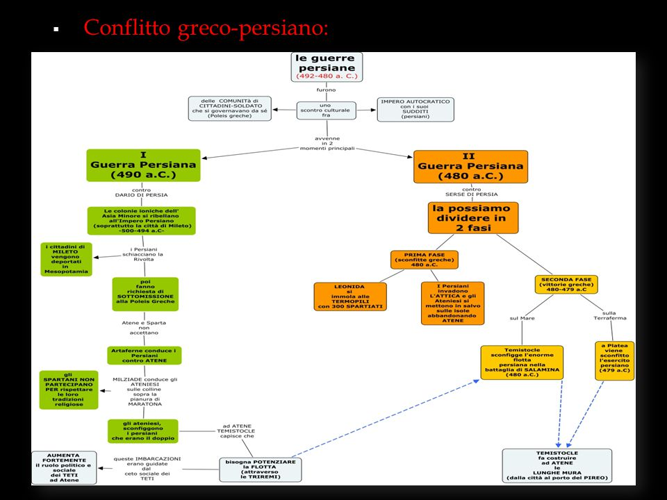 Conflitto greco-persiano:
