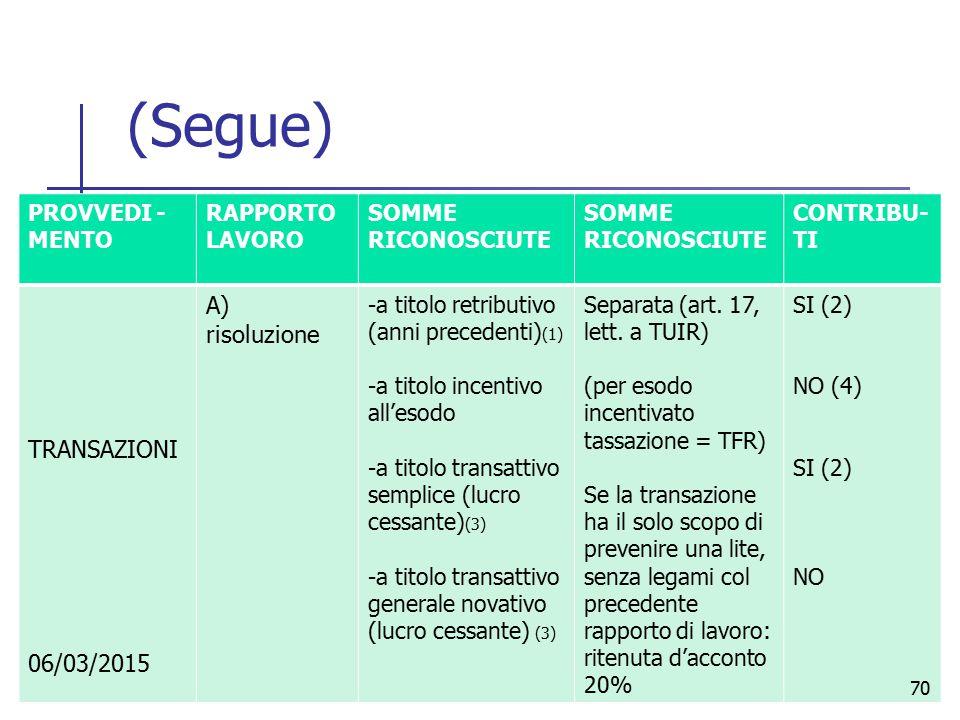 (Segue) A) risoluzione TRANSAZIONI 06/03/2015 PROVVEDI -MENTO