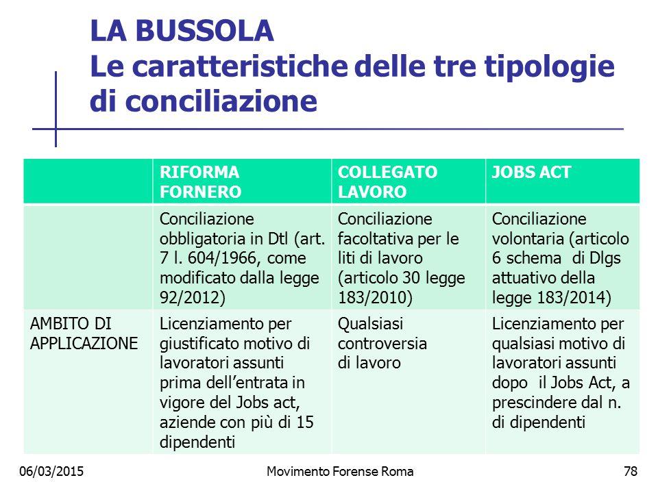 LA BUSSOLA Le caratteristiche delle tre tipologie di conciliazione