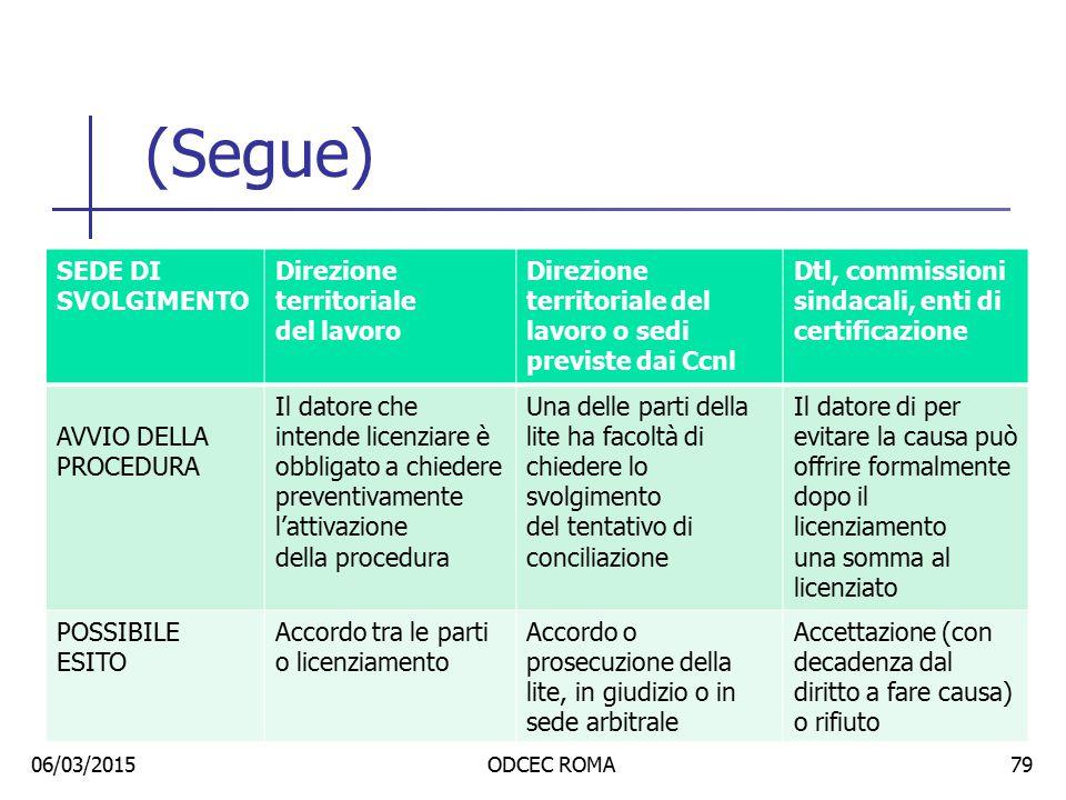 (Segue) Sede di svolgimento Direzione territoriale del lavoro