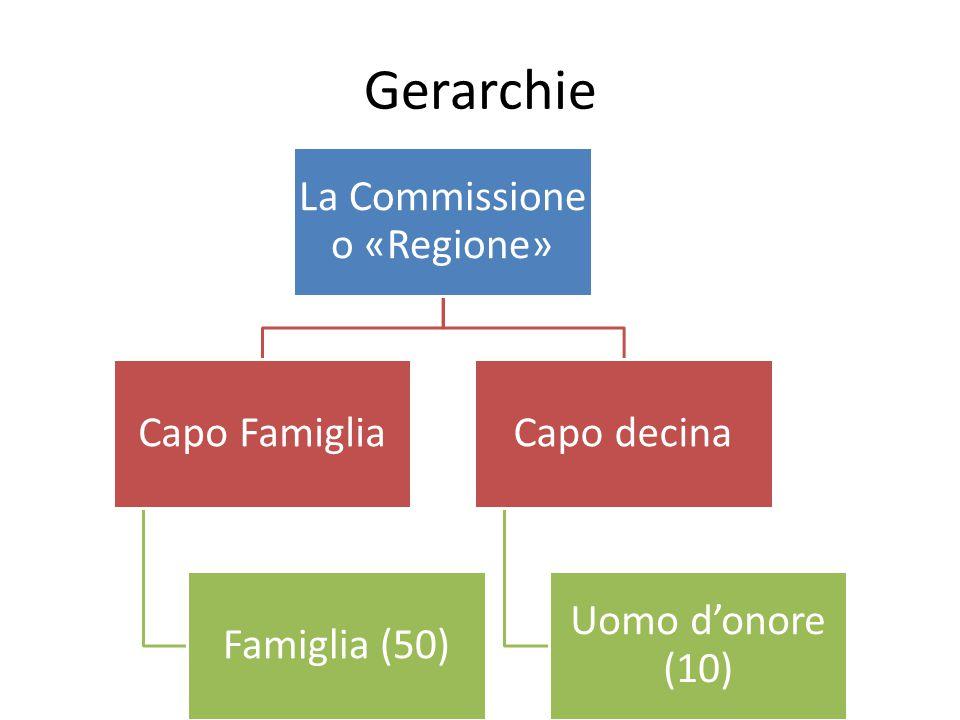 La Commissione o «Regione»