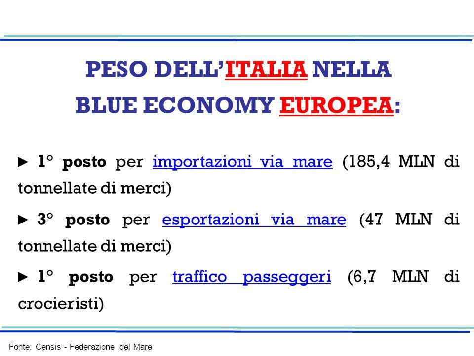 PESO DELL'ITALIA NELLA